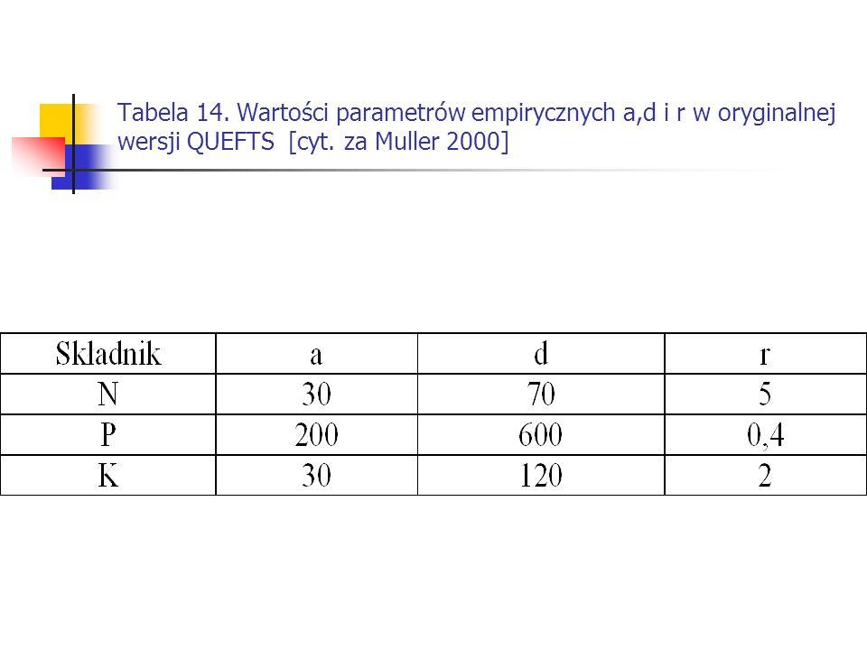 Tabela 14. Wartości parametrów empirycznych a,d i r w oryginalnej wersji QUEFTS [cyt.